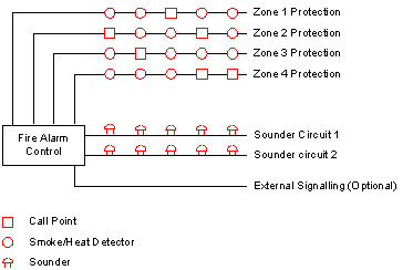fire alarm system conventional 1 fire alarm system, conventional systems, public address system fire alarm riser diagram at mifinder.co